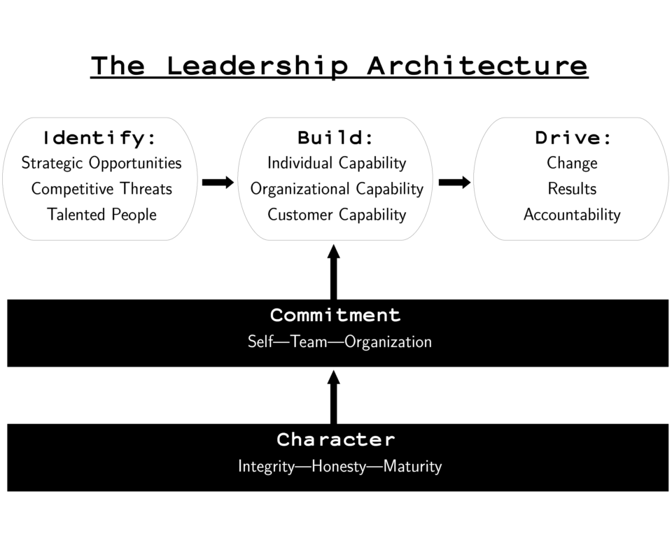 The Leadership Architecture