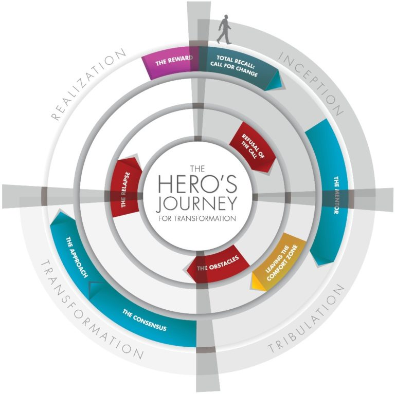 the heros journey If so, it's time to take your own hero's journey it's time to take a leap of courage it's time for self-inflicted adventure it's time to be less egocentric and more soul-centric.
