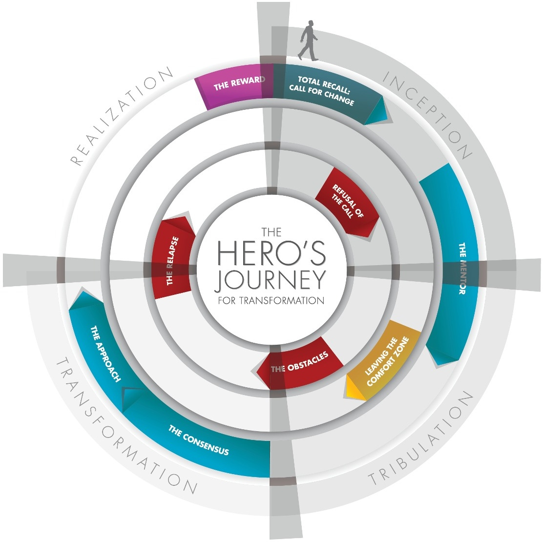 Title: Figure 17.3 – The New Hero's Journey | Author: Brian Solis | Source: Flickr | License: CC BY 2.0